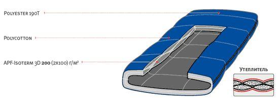 Спальный мешок ALEXIKA COMET синий, левый 1