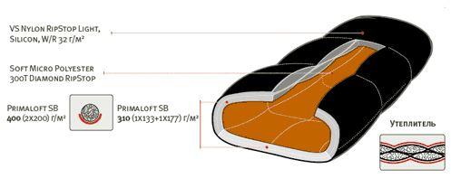 Спальный мешок ALEXIKA DELTA Compact (Platinum) черный 1