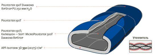 Спальный мешок ALEXIKA MOUNTAIN Child синий, правый 1