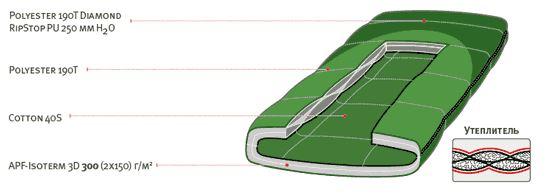 Спальный мешок ALEXIKA SIBERIA зеленый, правый инструкция 1