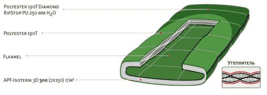 Спальный мешок ALEXIKA SIBERIA Plus зеленый, правый инструкция 1