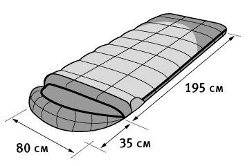 Спальный мешок ALEXIKA SIBERIA Plus зеленый, правый инструкция 2
