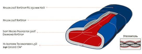 Спальный мешок ALEXIKA TIBET синий, правый инструкция 1